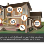Home Alarm Installation costs