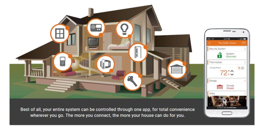 Wireless Home Alarm System costs