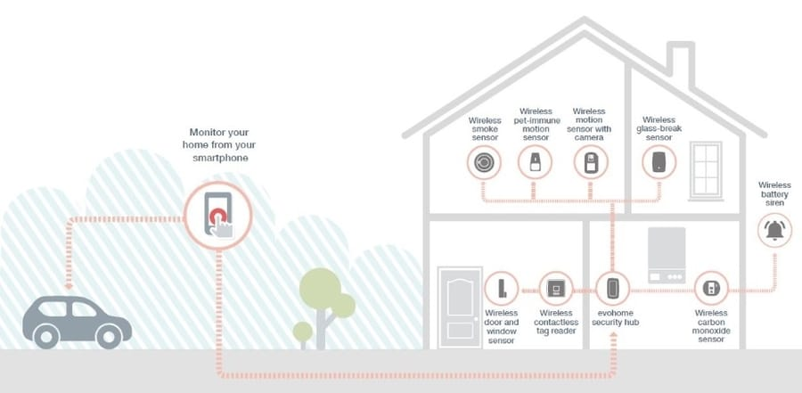 Wireless home alarm system Leeds